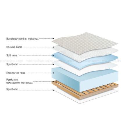 Разрез на Еднолицев матрак Classic Foam